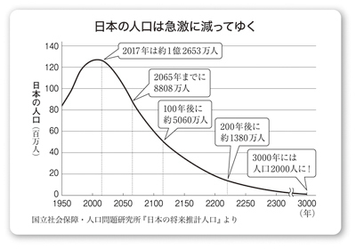 population.prediction.japan